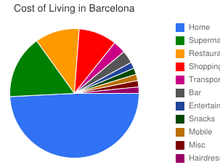Cost of living per category